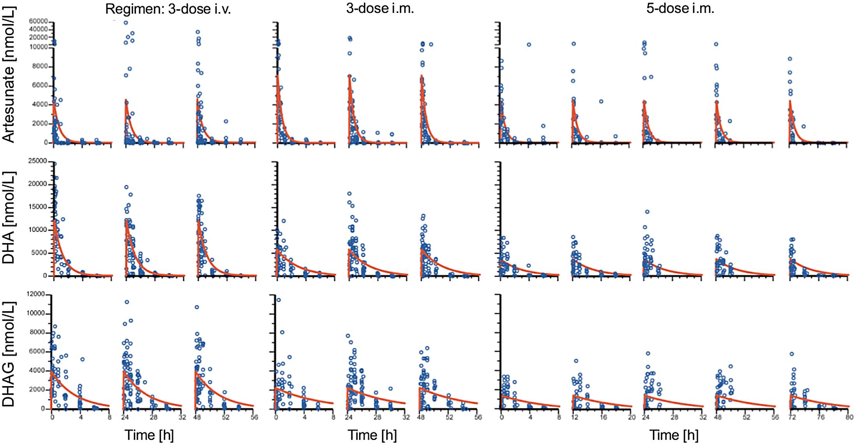 Population pharmacokinetic profiles of artesunate, dihydroartemisinin, and dihydroartemisinin glucuronide.