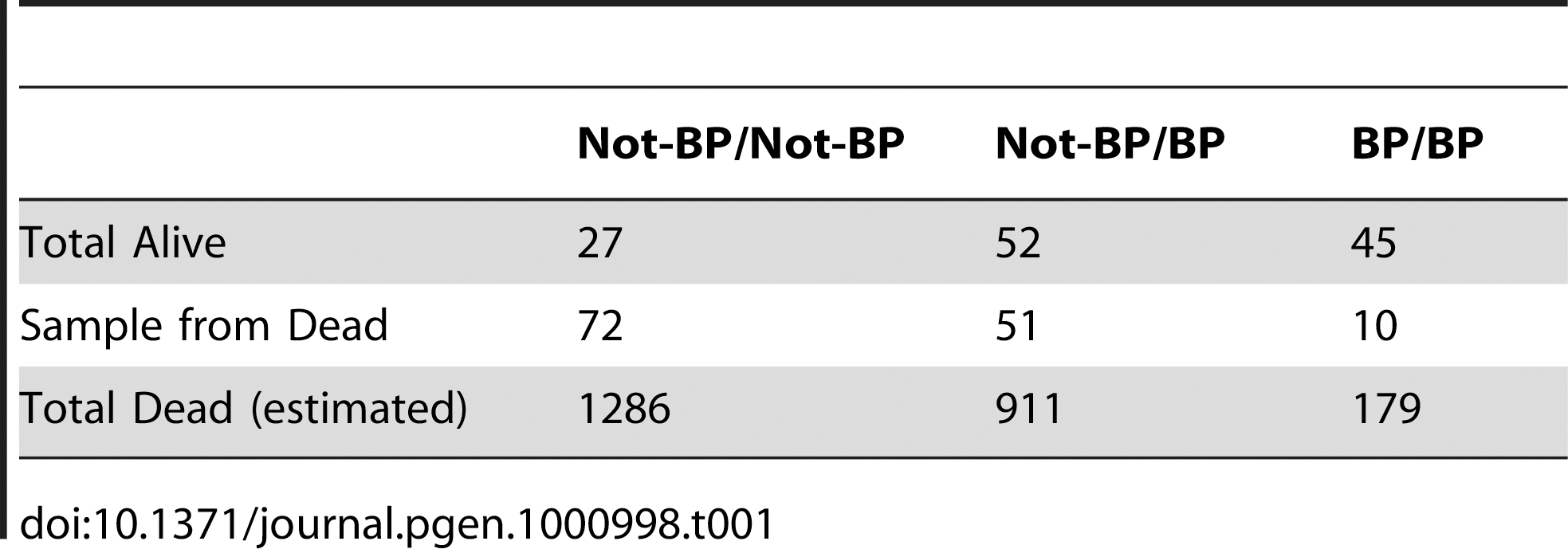 Survivorship/mortality of <i>Cyp6g1-BP</i> genotypes on 120 µg of DDT.