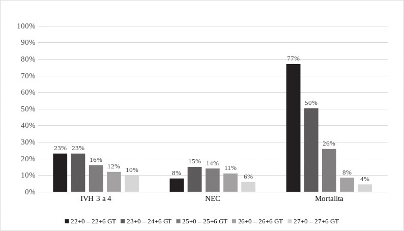 Nitrokomorové krvácení (IVH), nekrotizující enterokolitida (NEC) a mortalita.