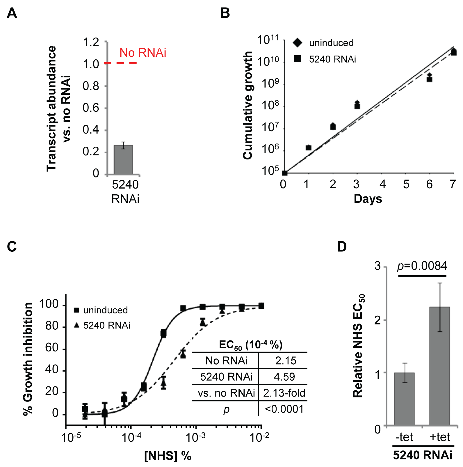 Specific RNAi-mediated depletion of Tb927.8.5240 renders cells less sensitive to NHS.