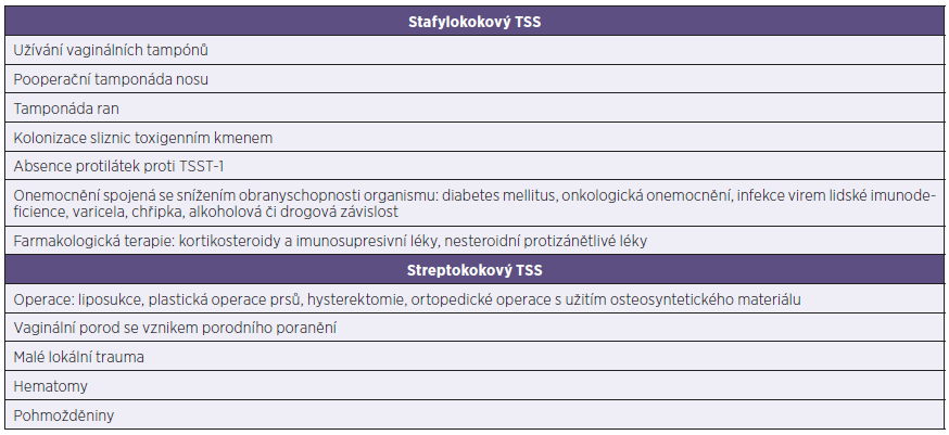 Souhrn rizikových faktorů vzniku TSS