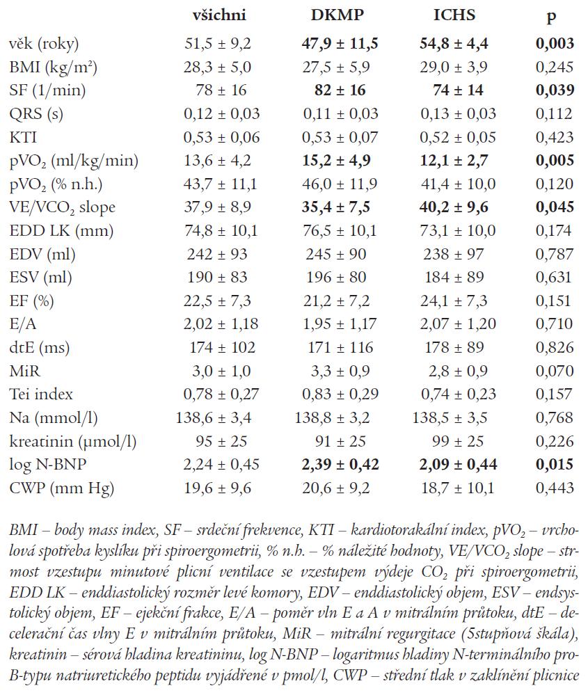 Hodnoty základních parametrů ve vyšetřeném souboru nemocných.