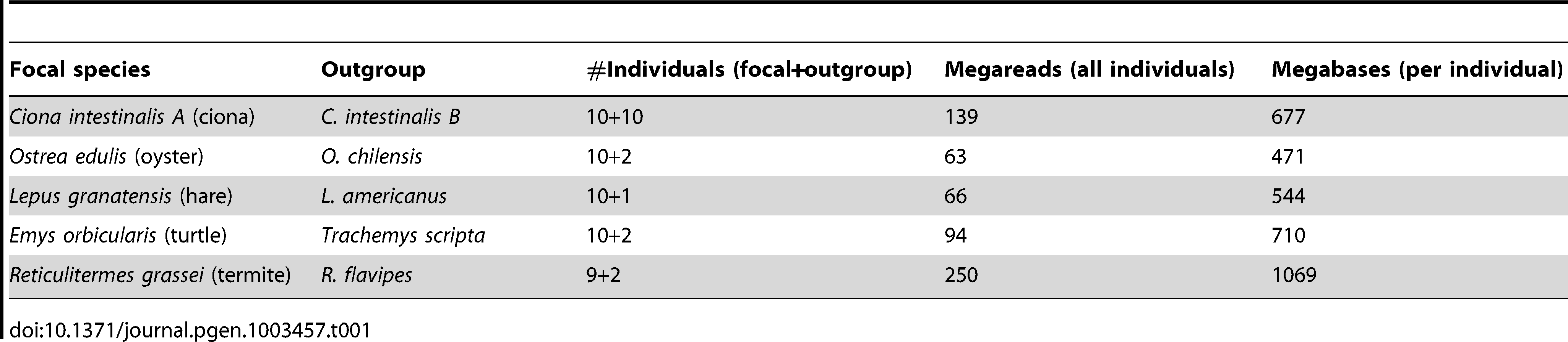 Illumina data sets used in this study.