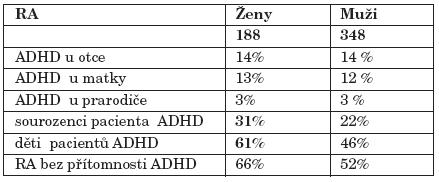 Výskyt diagnózy ADHD u příbuzných.