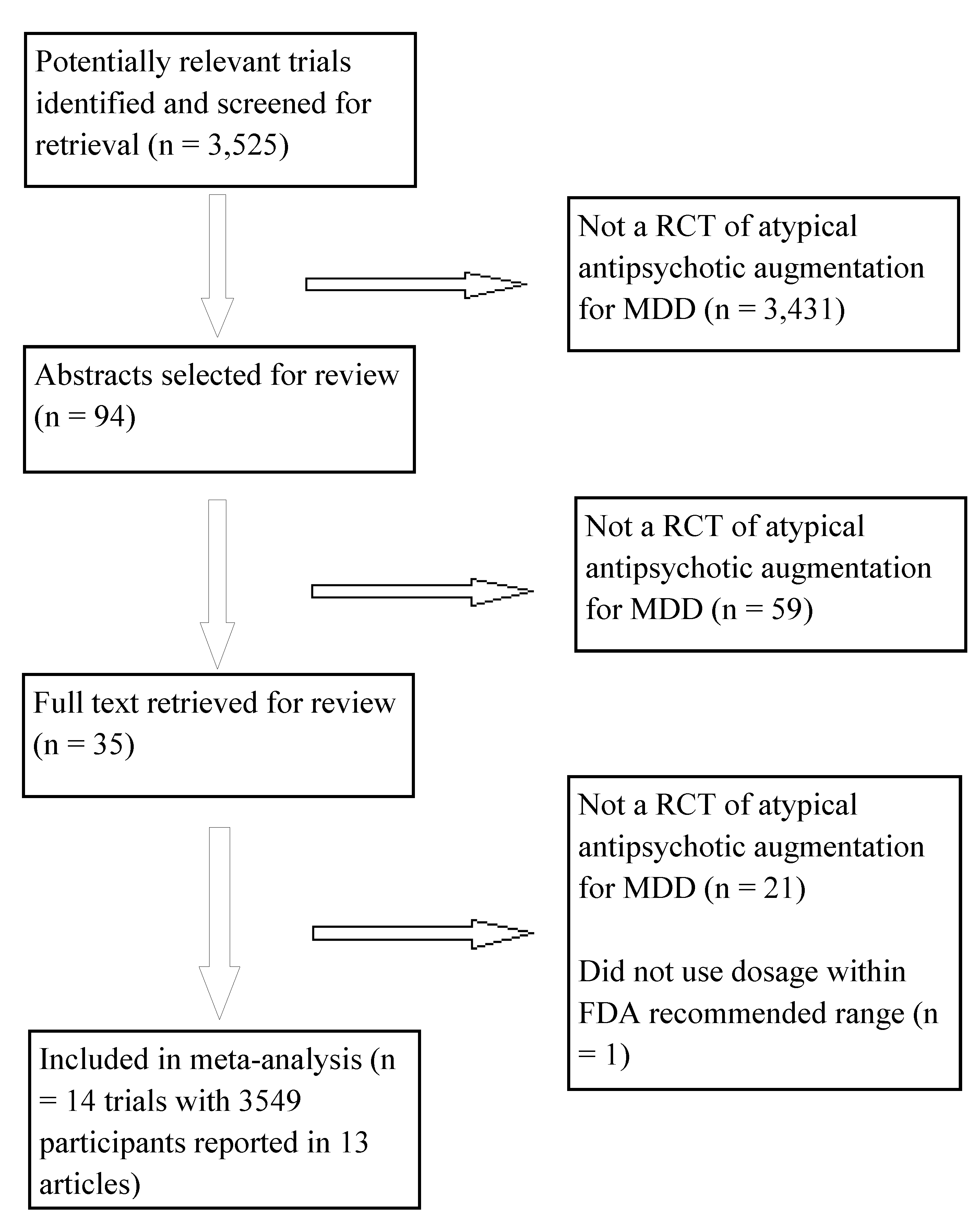 Flowchart of published studies examined for inclusion in meta-analysis.
