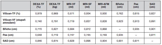 Spearmanovy korelace mezi hodnotami zjištěnými přístrojem Tanita ViScan a ostatními metodami – DEXA, MRI, antropometrie (hladina významnosti p u všech uvedených korelačních koeficientů: p ≤ 0,0001)