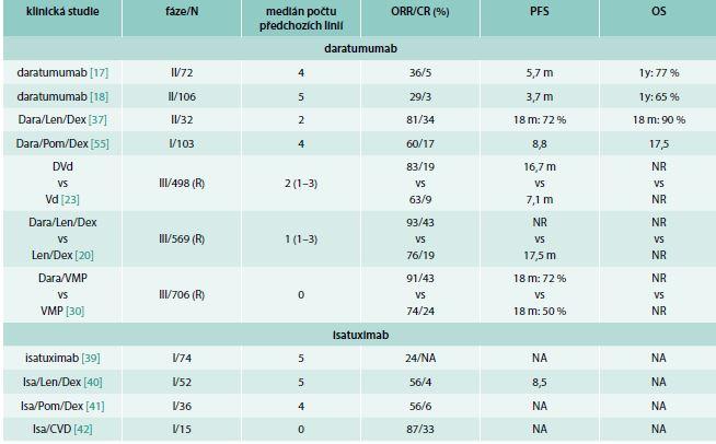 Výsledky publikovaných klinických studií s daratumumabem a isatuximabem