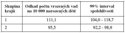 Tab. VIIIa. Vrozené vady pohlavních orgánů (Q50-Q56), chlapci