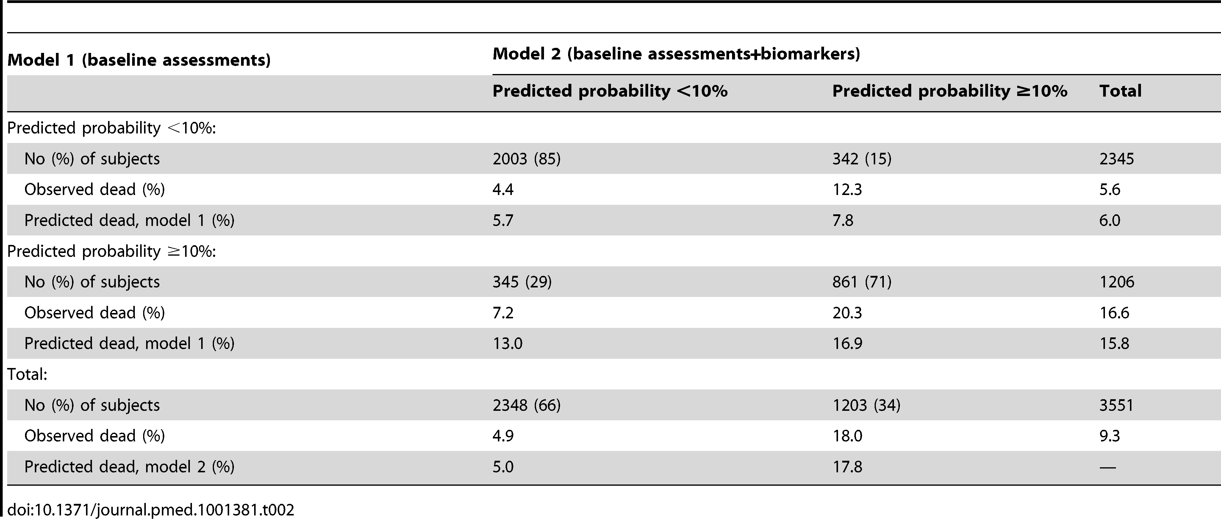 "Reclassification of patients into prognostic groups by adding two biomarkers (brain natriuretic peptide and serum troponin T) to a prognostic model for patients with heart failure <em class=""ref"">[55]</em>."