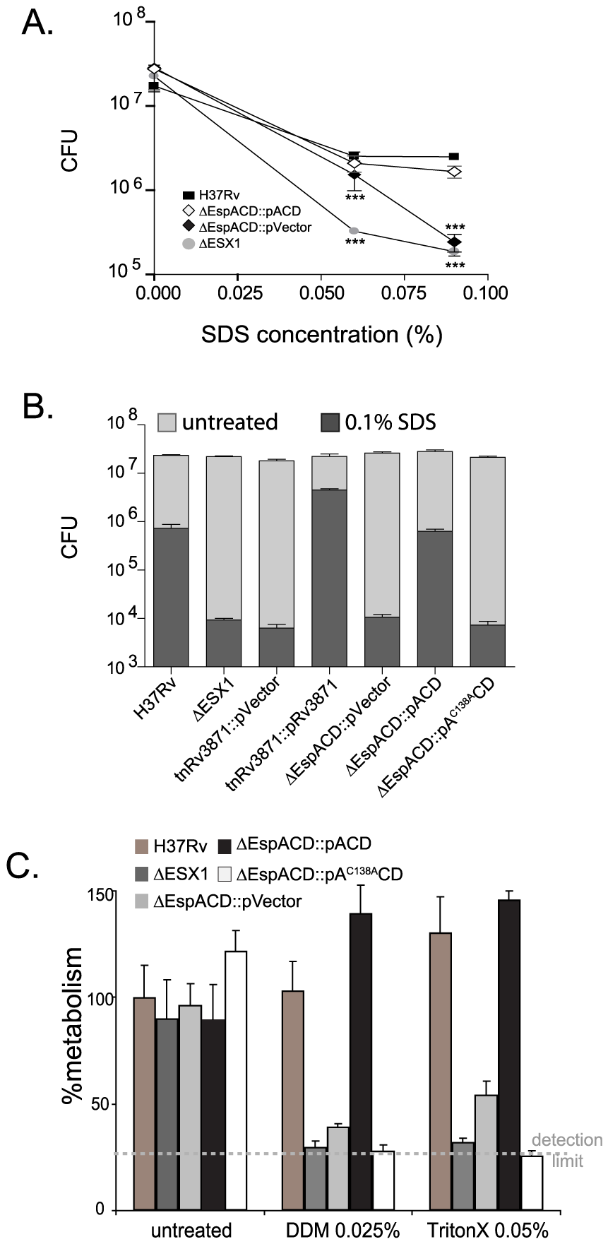 ESX1 and EspA activity are required for the ability of <i>Mtb</i> to survive cell wall stress.