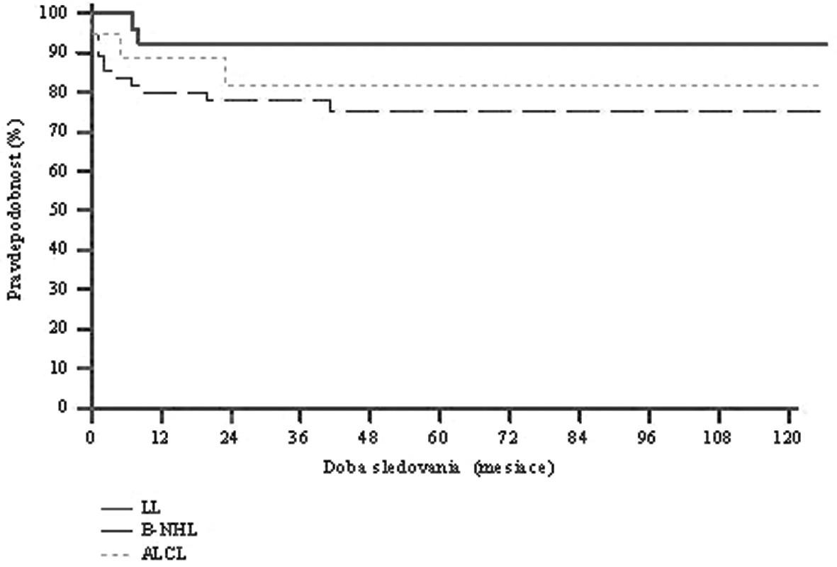 OS podľa jednotlivých typov NHL súbore 99 detí s NHL v SR (nov. 1996-dec. 2008). 5-ročný OS - lymfoblastický lymfóm 0,92 (n = 26) - zrelé B-NHL 0,75 (n = 55) - ALCL 0,81 (n = 18)