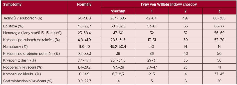 Incidence (v procentech) krvácivých projevů ve zdravé populaci a u pacientů s von Willebrandovou chorobou*