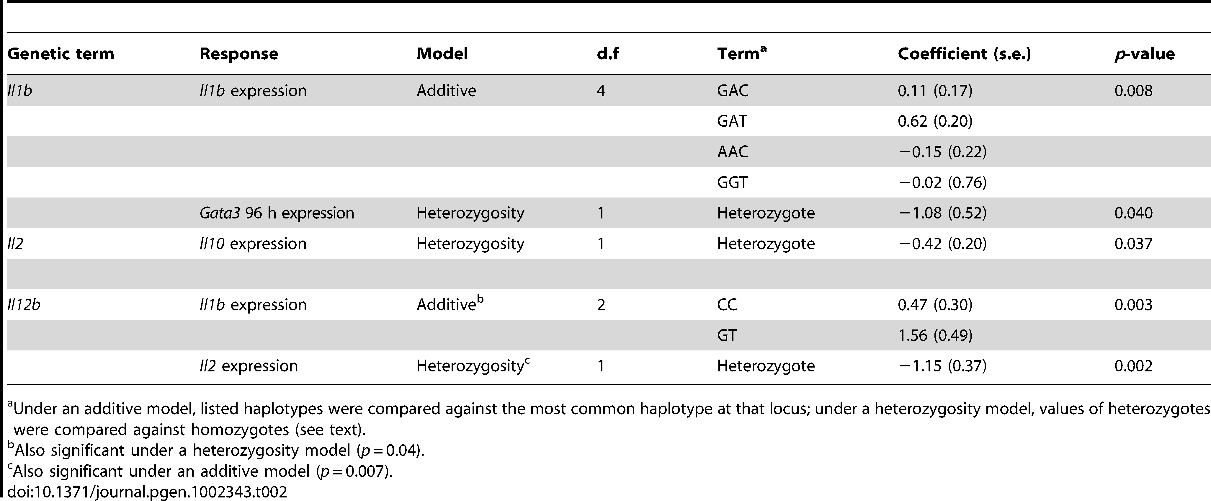 Genetic terms significantly associated with variation in immunological parameters.