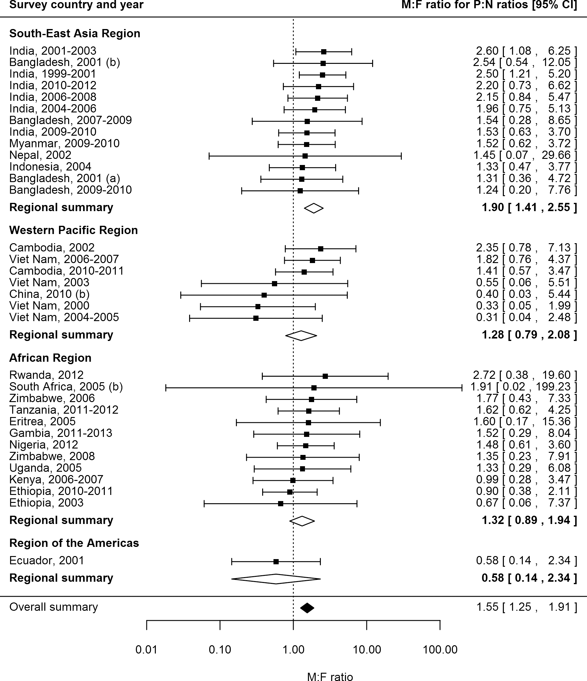 Male-to-female ratios in prevalence-to-notification ratios (<i>n =</i> 34).