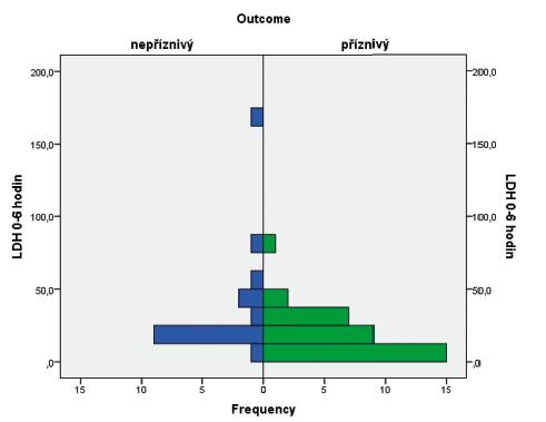 Histogram s rozložením hodnot laktátdehydrogenázy v obou skupinách pacientů.