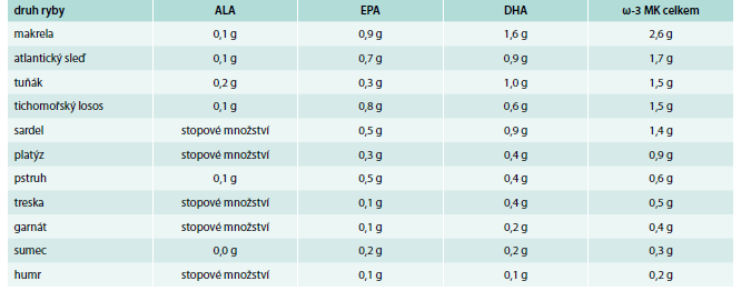 Obsah ω-3 mastných kyselin ve 100 g některých druhů ryb