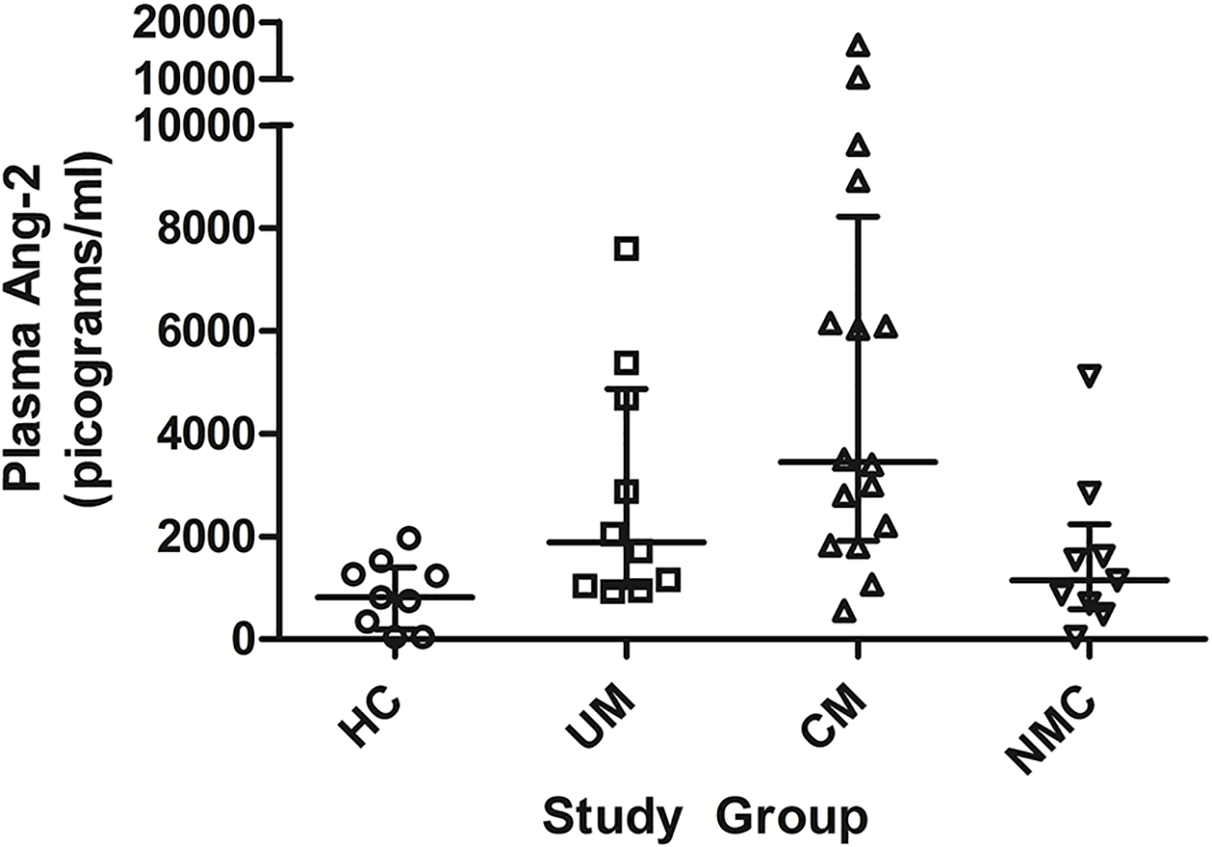 Plasma angiopoietin-2 concentrations at enrollment in the 4 clinical groups.