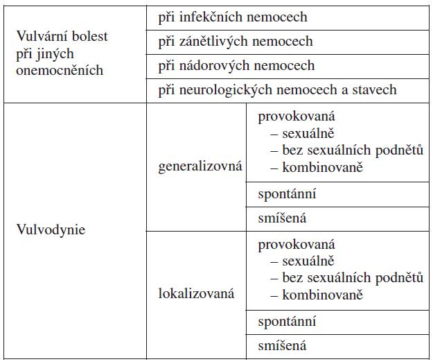 Klasifikace vulvárních bolestí
