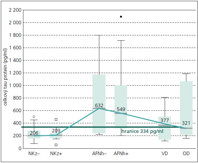 Obr. 1a. Mozkomíšní koncentrace celkového tau proteinu u kontrolních jedinců, pacientů s AFN, VD a OD. NK z– (n = 52) – normální senioři s normálním likvorovým nálezem, NK z+ (n = 13) – normální kontroly s patologickým likvorovým nálezem, AFN h– (n = 13) – pacienti s A lzheimerovou-Fischerovou nemocí a bez významných změn bílé hmoty na zobrazení mozku, AN h+ (n = 26) – pacienti s A lzheimerovou-Fischerovou nemocí a se změnami bílé hmoty na zobrazení mozku, VD (n = 7) – pacienti s vaskulární demencí, OD (n = 12) – pacienti s ostatními, různými typy demencí.  Hraniční čára přes celý obrázek ukazuje hodnotu, při které je podle ROC křivky dosaženo nejvyšší senzitivity a zároveň specificity pro odlišení pacientů s AFN od kontrolní populace. Krabice zobrazuje intekvartilové rozmezí, vodorovná čára uvnitř krabice značí medián vyjádřený číslem nad čárou a svislé svorky ukazují rozsah neodlehlých hodnot (± 1,5 výšky krabice od horního, resp. dolního kvartilu). Odlehlé body (kolečka a čtverečky) se nachází mezi 1,5 a 3 výškami krabice od horního, resp. dolního kvartilu. K dobrému znázornění koncentrací celkového tau proteinu byly vynechány extrémní hodnoty dvou pacientů s C rutzfeldovou-Jakobovou nemocí (3 947 a 9 192 pg/ml) (více než 3 výšky krabice od horního kvartilu).