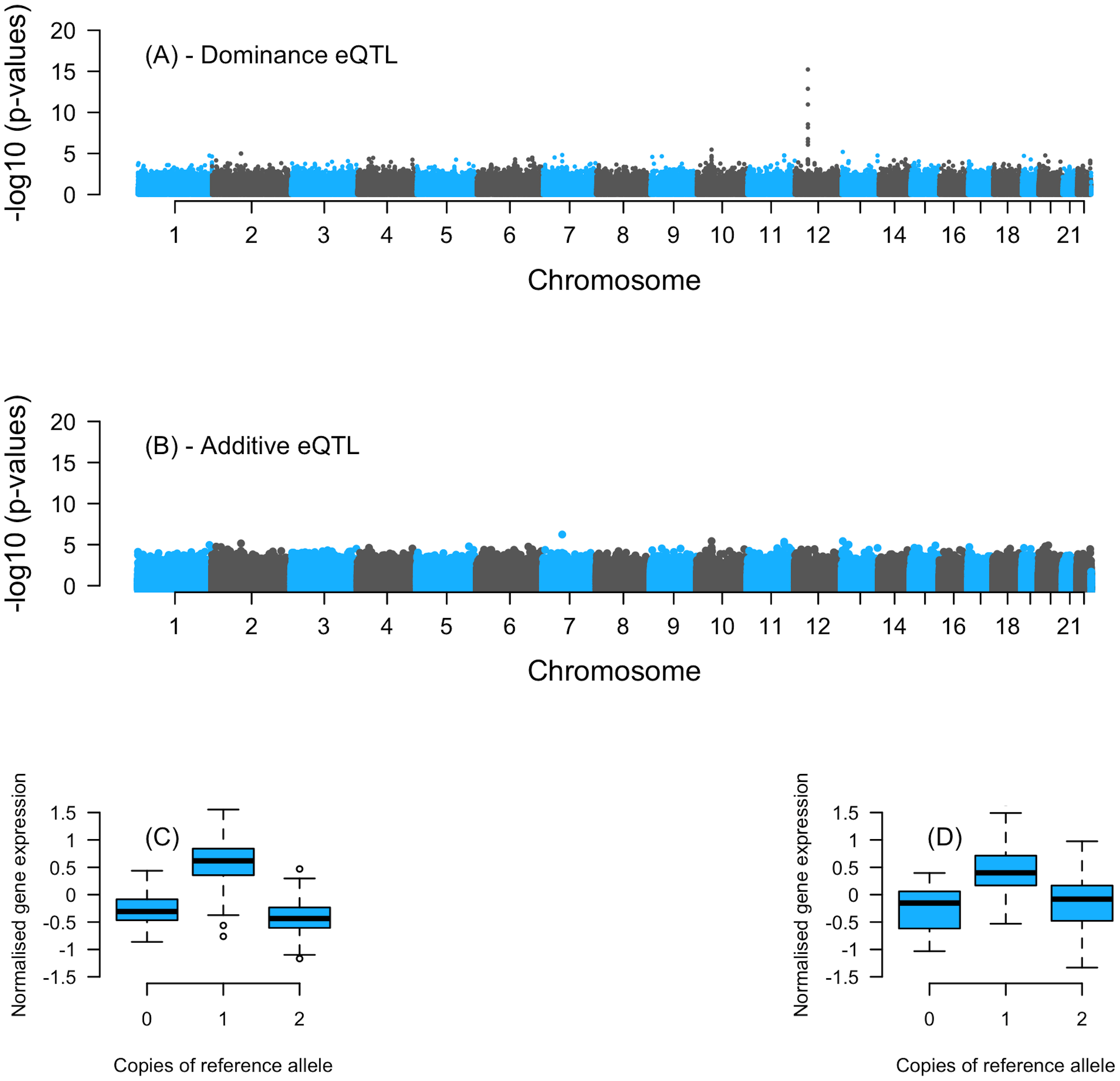 Association plots showing the −log10 <i>P</i>-values for SNPs tested against transcript expression levels of ILMN_1789596 probe in ETV6.