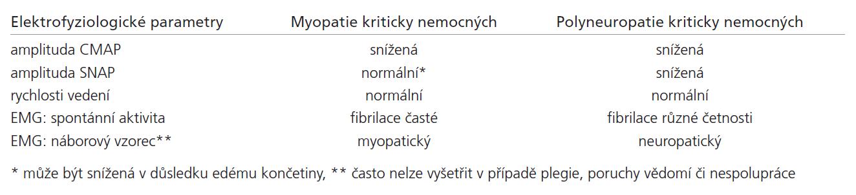 Elektrofyziologické nálezy u myopatie a polyneuropatie kriticky nemocných.
