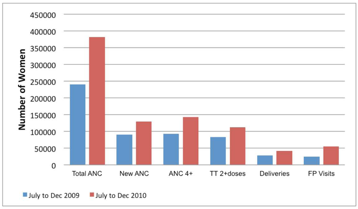 MSS facility-based maternal health indicators comparing July–December 2009 with July–December 2010.