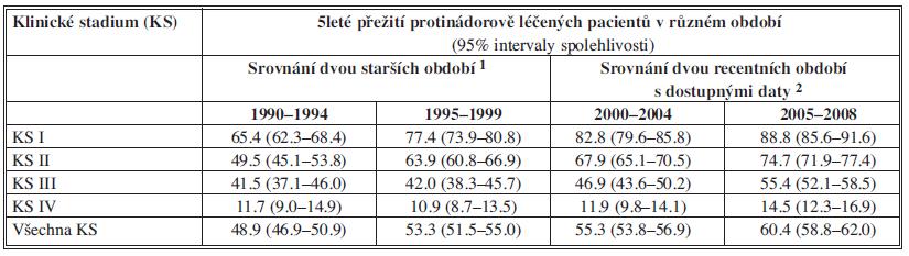 Pětileté relativní přežití protinádorově léčených pacientů s karcinomem kolorekta v ČR
