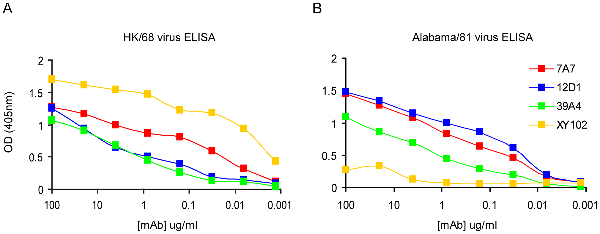 Reactivity of anti-H3 mAbs by ELISA.