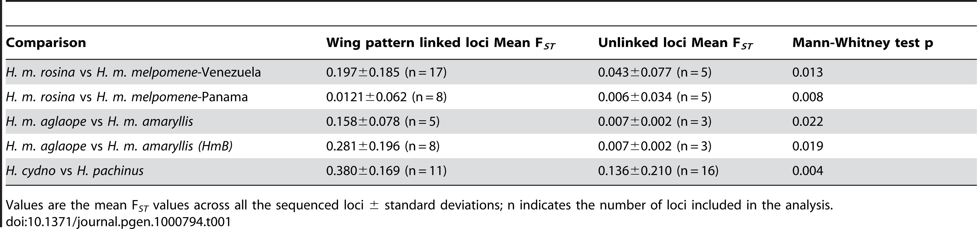 Comparison of population differentiation at the <i>HmYb</i> locus compared to unlinked loci between species and between races of <i>Heliconius</i>.