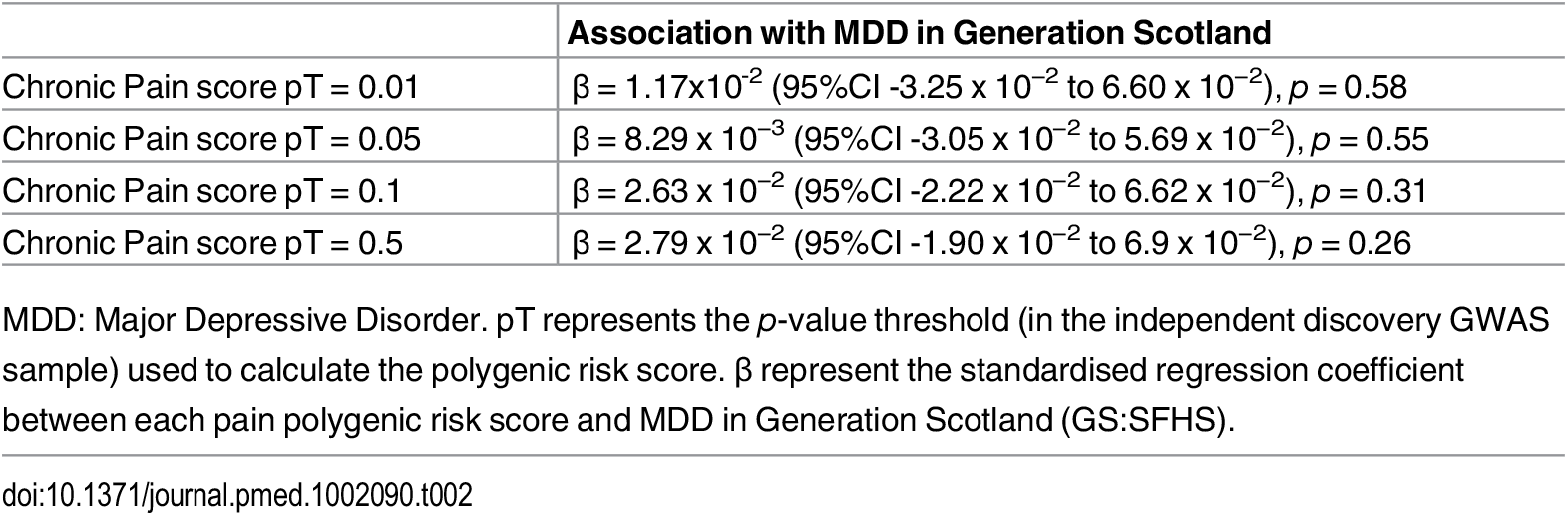 Association of polygenic profile scores for chronic pain and MDD in GS:SFHS.