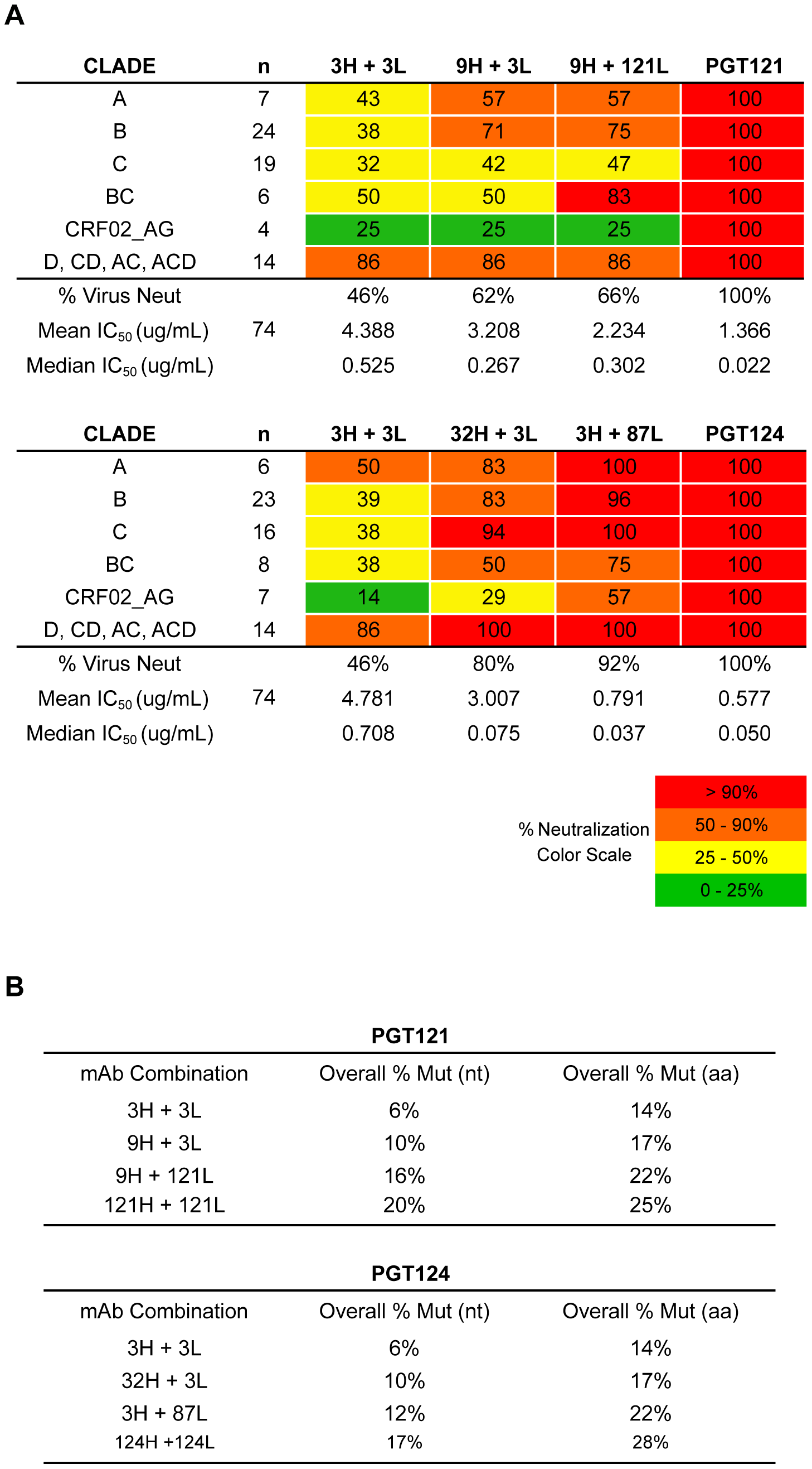 Higher levels of somatic hypermutation correlates with greater neutralization breadth and potency.