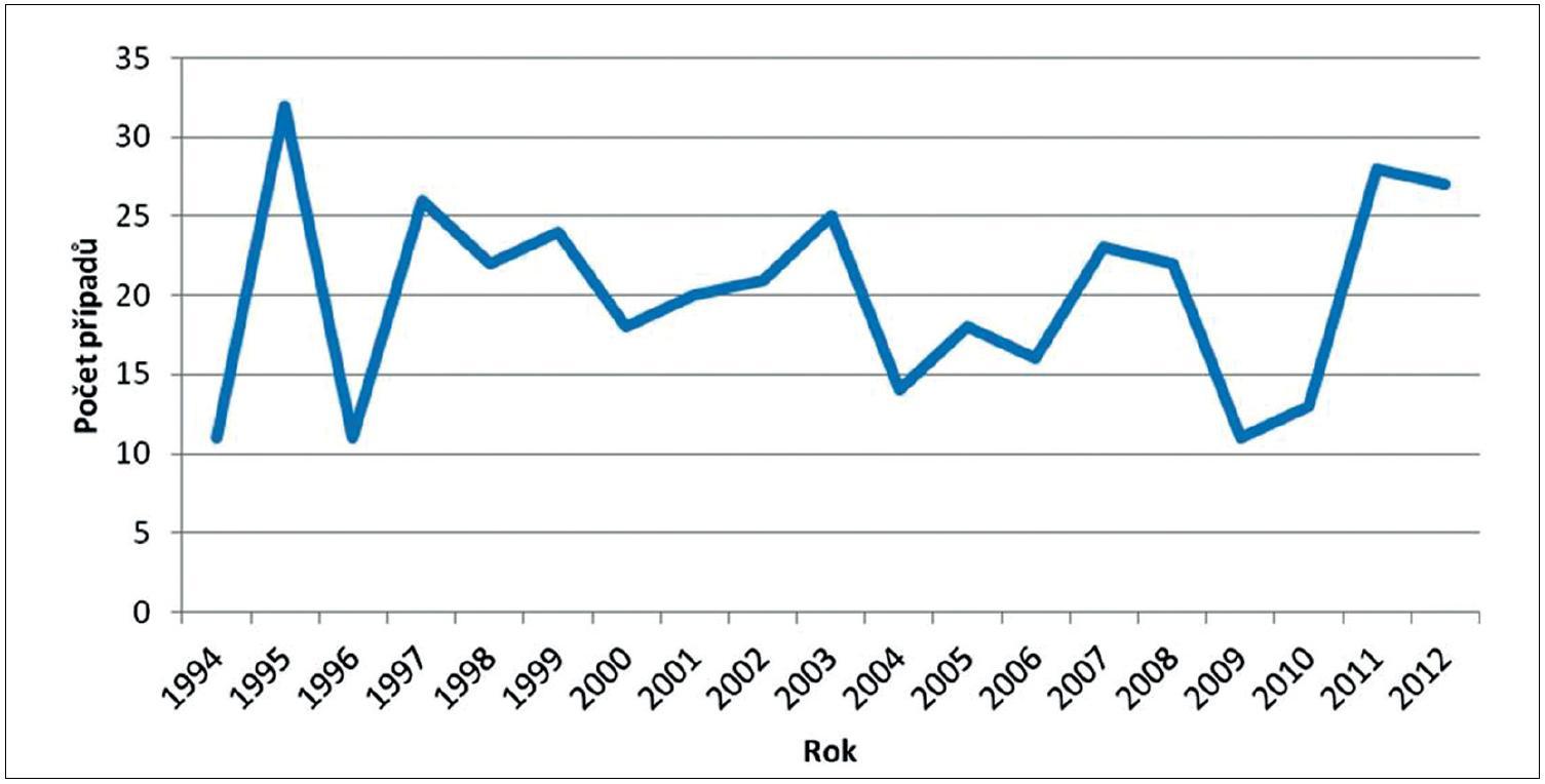 Počet importovaných případů malárie za období 1994–2012 Fig. 2 Imported malaria cases in 1994–2012