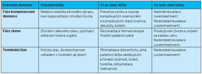 Paliativní staging u pokročilé demence a cíle paliativní léčby (zpracováno volně podle<sup>(25)</sup>)