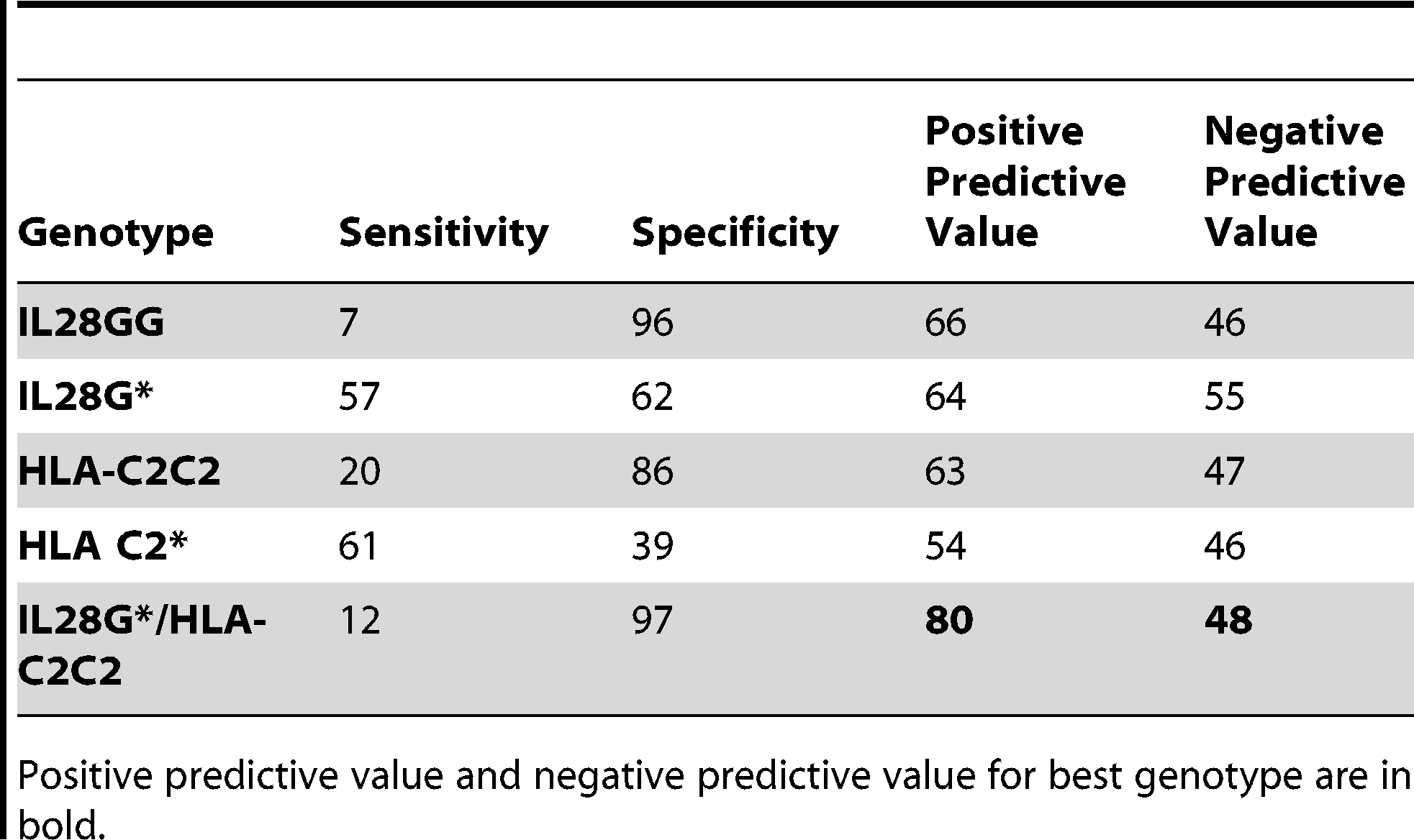 Prediction of failure to clear virus on therapy with PegIFN/R.