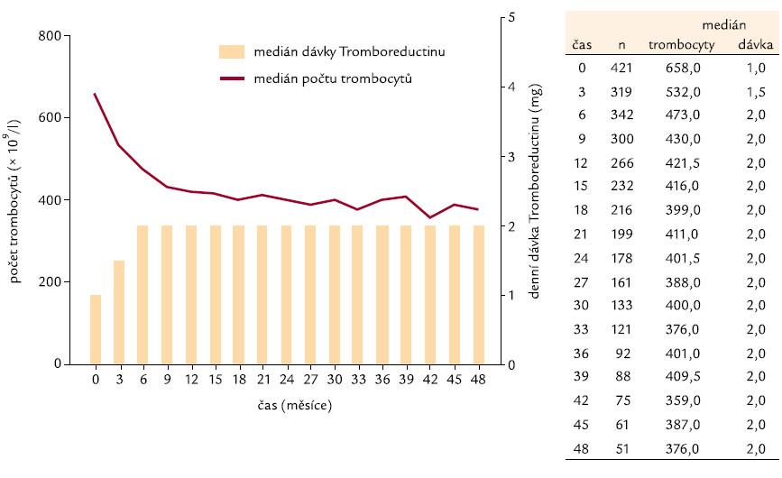 Počet trombocytů v čase a dávkování Thromboreductinu<sup>®</sup>.