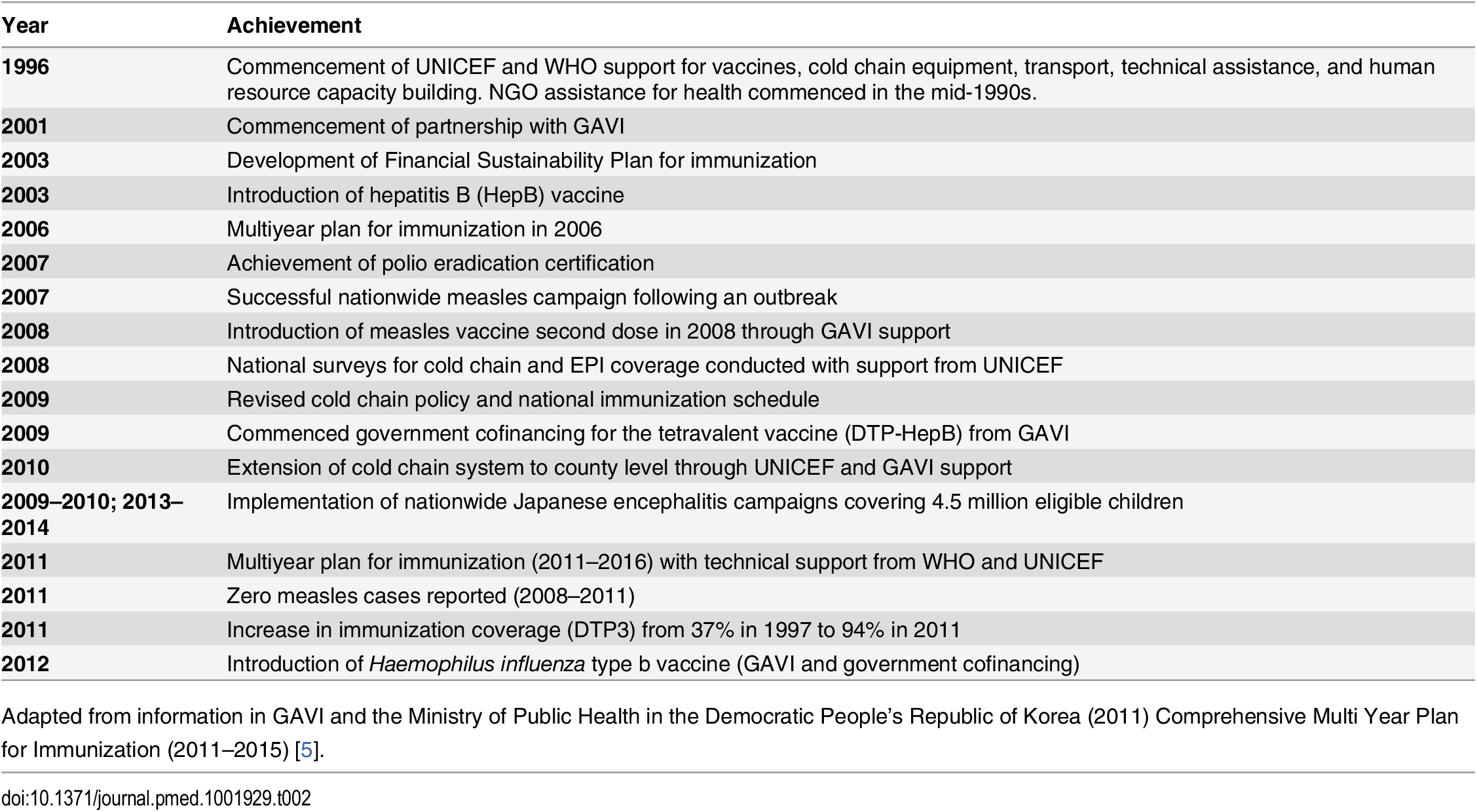 Timeline of international support for and achievements in immunization in DPRK, 1996–2012.