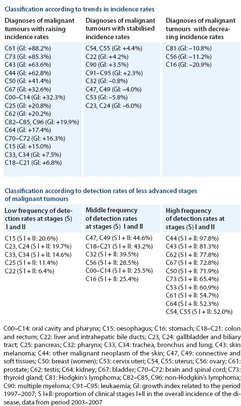 Classifi cation of malignant neoplasms in the Czech Republic according to trends in incidence rates and clinical stage at the time of diagnosis.