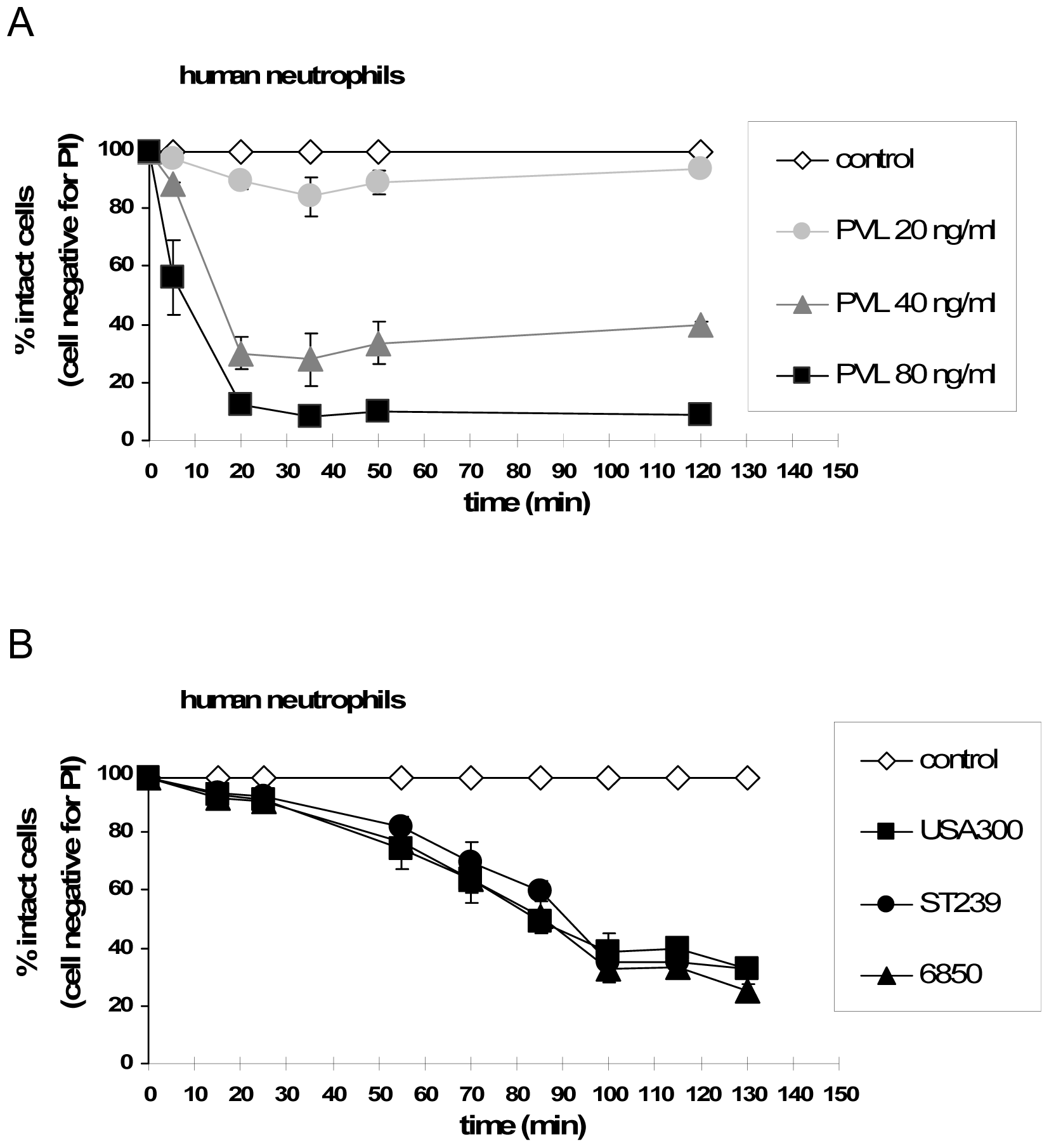Time-dependent effect of purified PVL vs. live bacteria on neutrophil cell death induction.