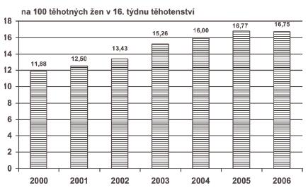 Invazivní prenatální diagnostika v ČR, 2000–2006 – na 100 těhotných žen v 16. t.t.