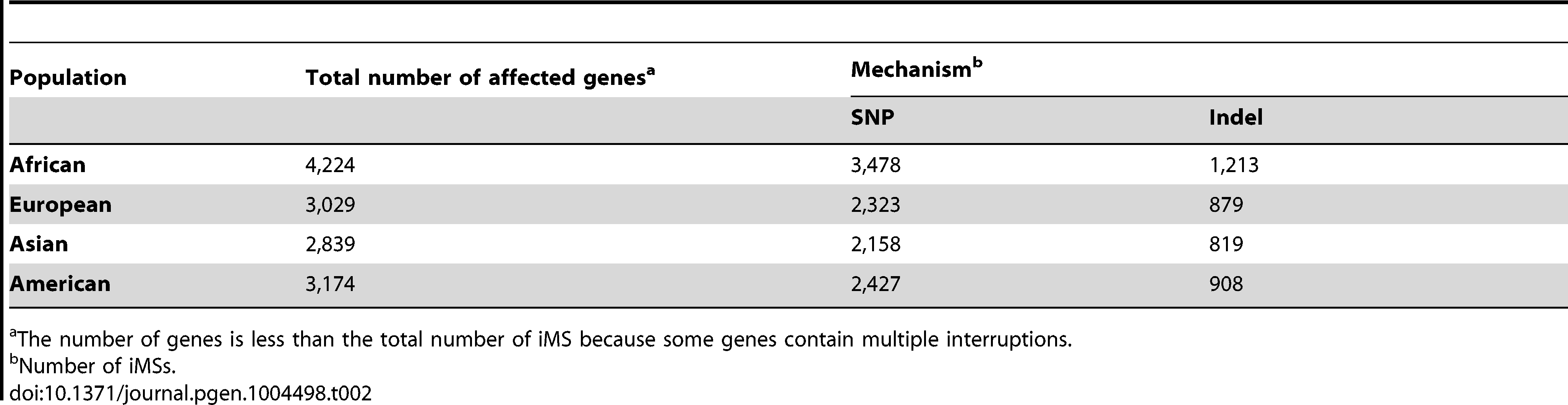 The number and types of exonic iMS in the 1000 Genomes Phase-1 dataset, by population.