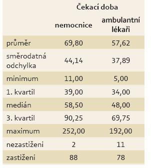 Deskriptivní statistiky čekací doby pro ambulantní lékaře a nemocnice. Tab.3. Descriptive statistics of waiting times for outpatient physicians and hospitals.