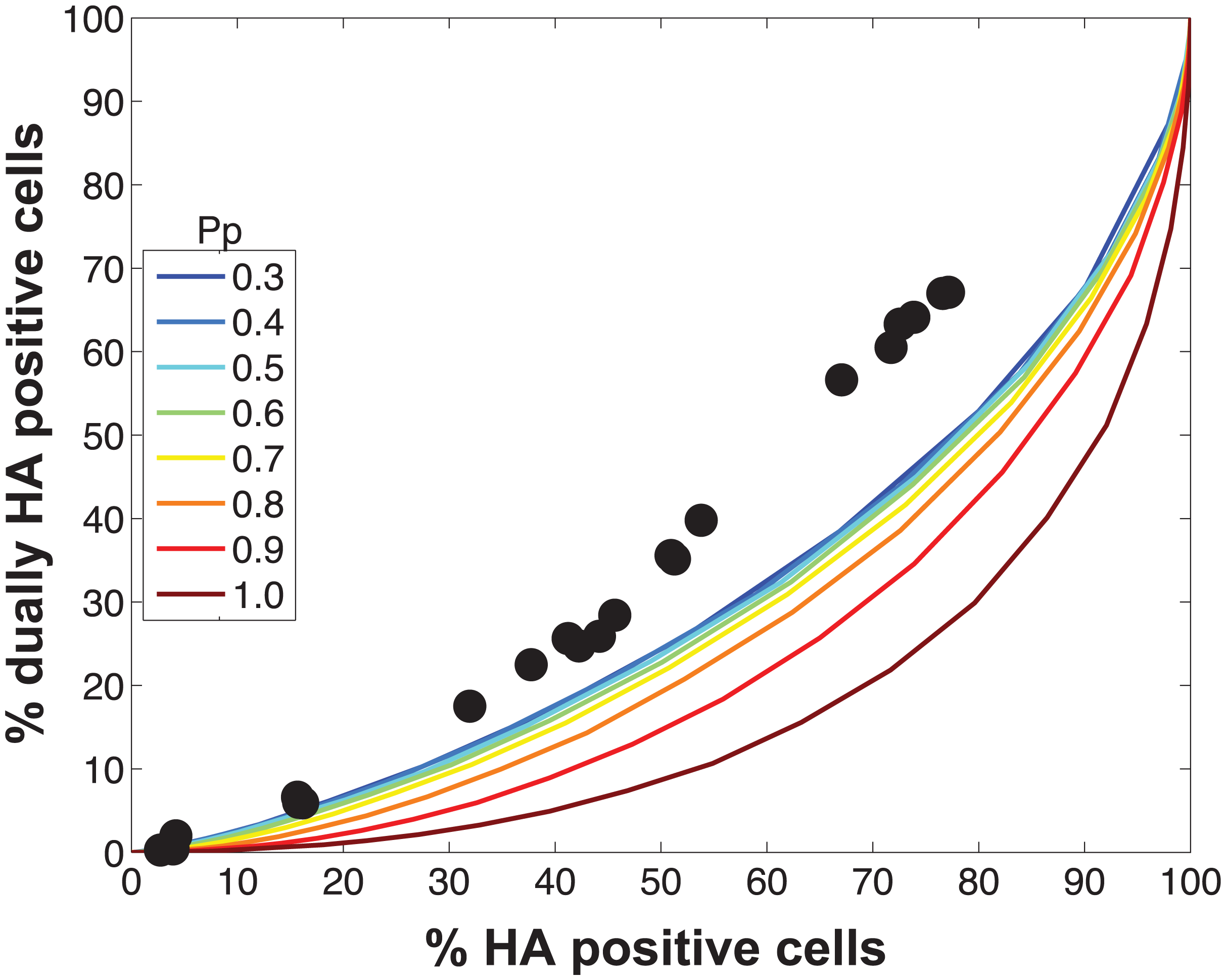 Modeled outcomes do not match the observed relationship between HA positive and dually HA positive cells when P<sub>P</sub> is constant among the eight segments.