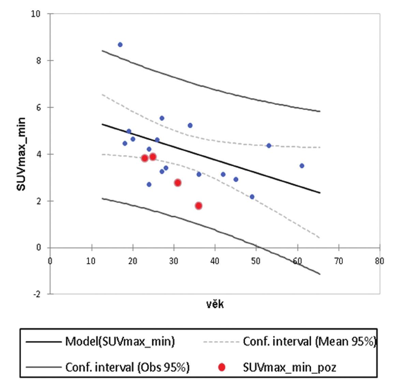 Závislost SUVmax_min na věku pacienta, r<sup>2</sup> = 0,238. Červené body –  vynesené hodnoty SUVmax_min pacientů se signifikantní asymetrií (z regresní analýzy vyřazeny).
