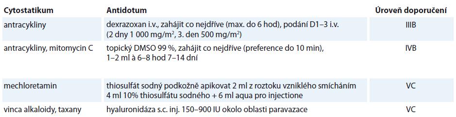 Použití specifických antidot u některých cytostatik. Dle [1,17,35].