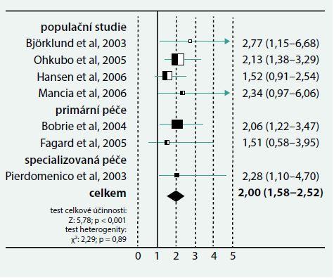 Komplexně adjustované relativní riziko (+ 95% interval spolehlivosti) kardiovaskulárních příhod u maskované hypertenze oproti normotenzi. Upraveno podle [4]