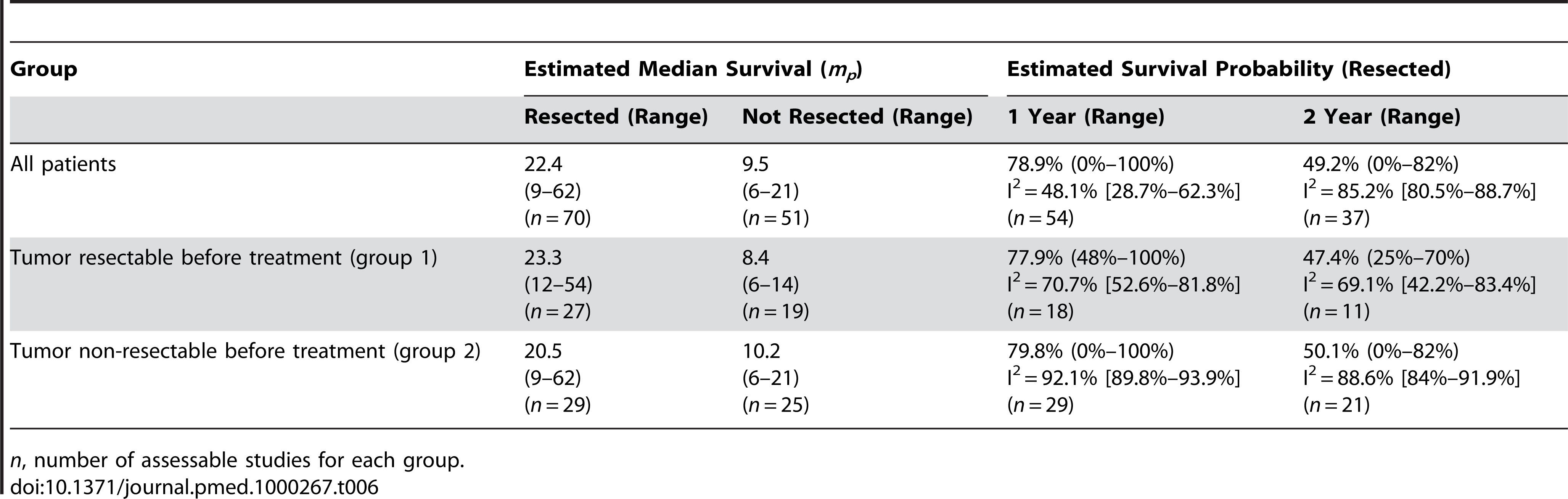 Estimates of median survival times (<i>m<sub>p</sub></i>) in months and survival probabilities.