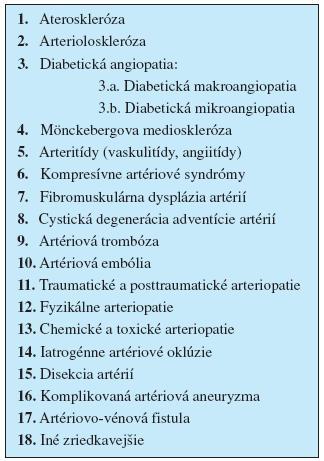 Etiológia končatinovocievnych ischemických chorôb