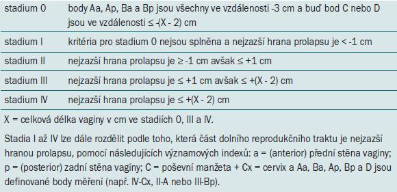 Kvantitativní klasifikační systém prolapsu rodidel (ICS POP-Q). Podle Mezinárodní společnosti pro kontinenci (International Continence Society).