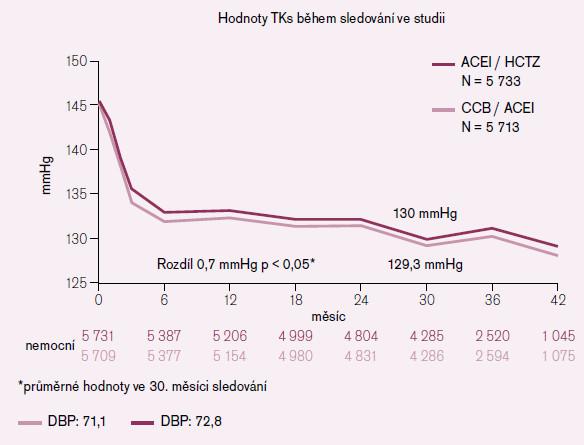 Hodnoty TKs ve studii ACCOMPLISH [3].