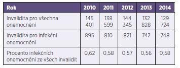 Počet invalidit pro všechna onemocnění a pro infekční onemocnění za období 2010–2014 Table 3. Cases of invalidity from all causes and as a result of infectious disease in 2010–2014